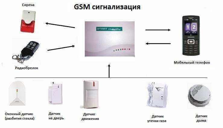 Охранная сигнализация gsm для дачи своими руками